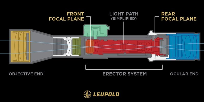 Scope internal lay out of lenses