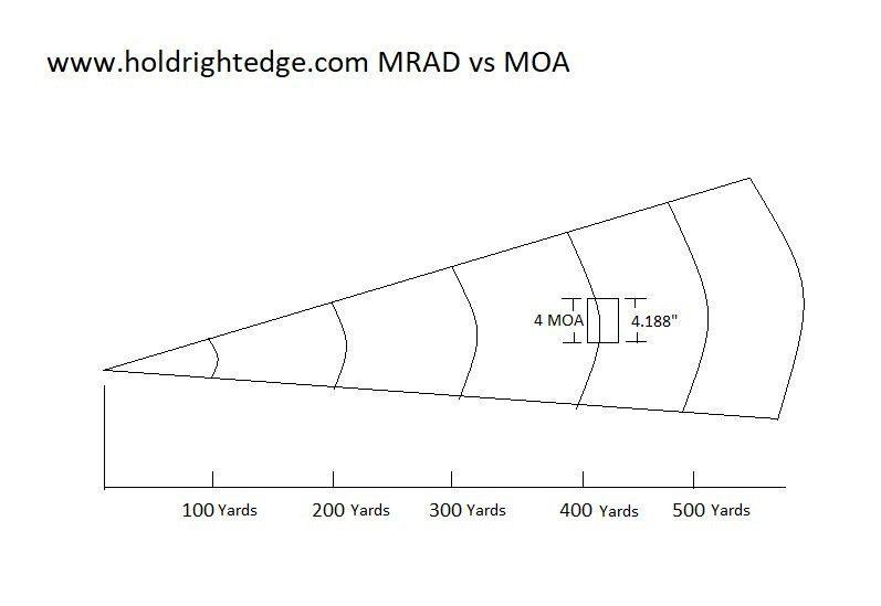 MOA versus target size