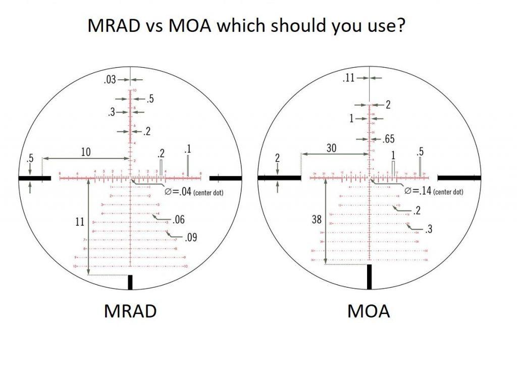 MRAD vs MOA