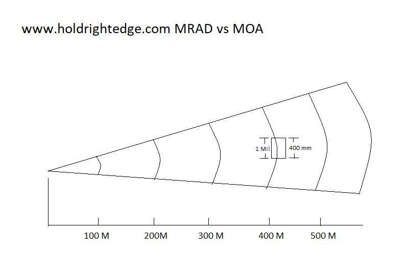 Milliradian and range estimation